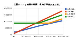 遺産整理業務の報酬比較グラフ